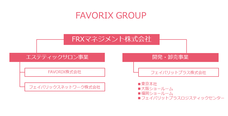 favorix_group